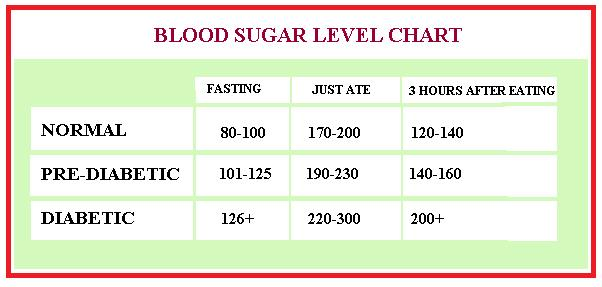 The Blood Sugar Level Chart Shown Above Is Only A Guide