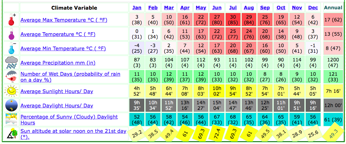 new york weather info climate charts tables and other