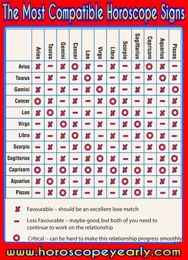 Sexual astrology compatibility charts